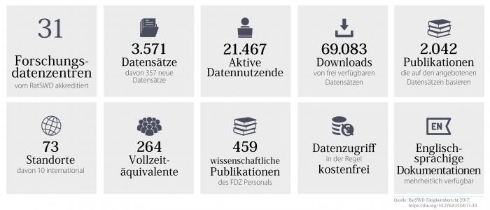 Kennzahlen des vom RatSWD akkreditierten Netzwerks aus 31 Forschungsdatenzentren im Jahr 2017