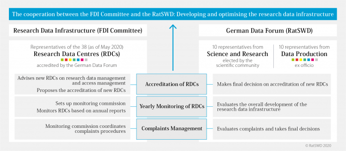The cooperation between the FDI Committee and the RatSWD