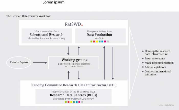 Workflow German Data Forum