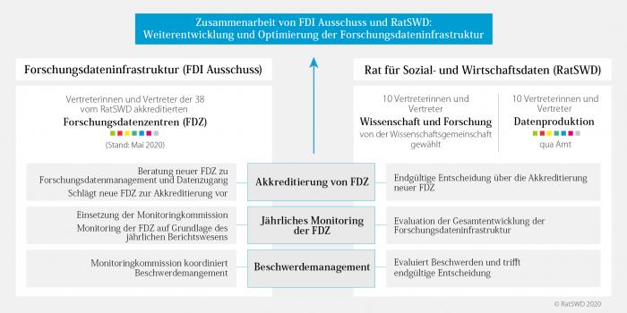 Zusammenarbeit von FDI Ausschuss und RatSWD