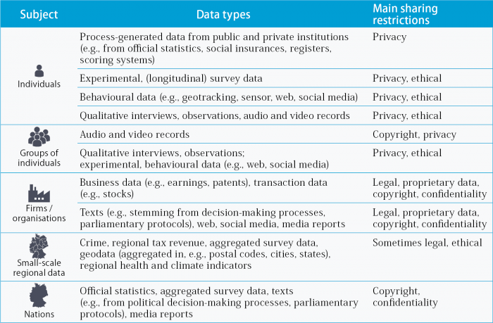 Description of data types